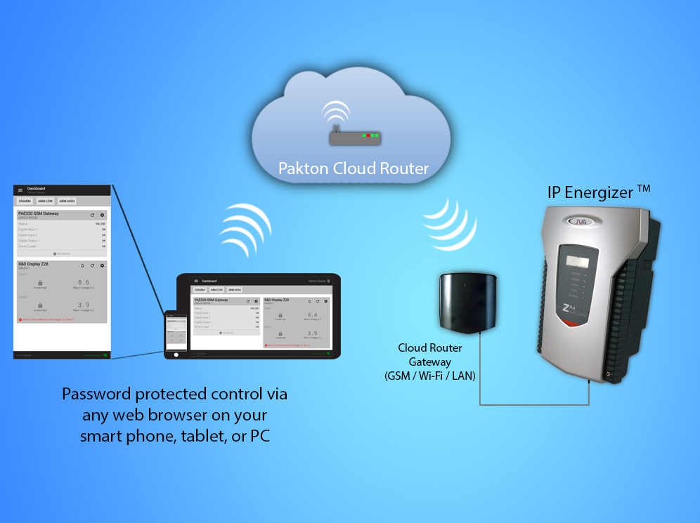 IP Energizer ® Cloud Service Banner